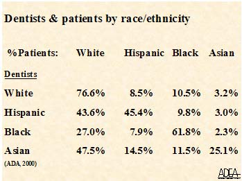 Dentists & Patients by race/ethnicity - ADEA